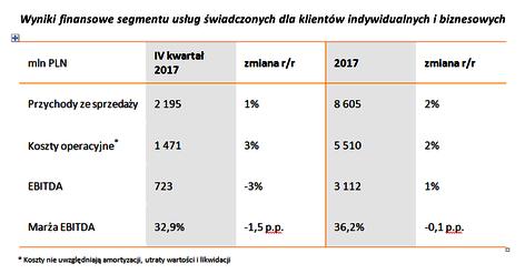 2._wyniki_finansowe_segmentu_uslug_swiad