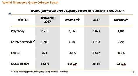 5._wyniki_finansowe_grupy_polsat_za_iv_k