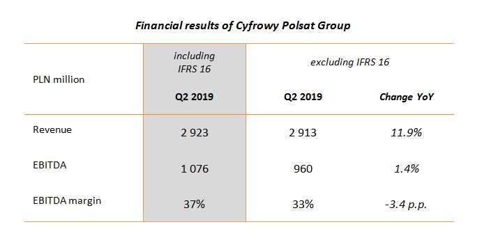 financial_results_of_cyfrowy_polsat_grou