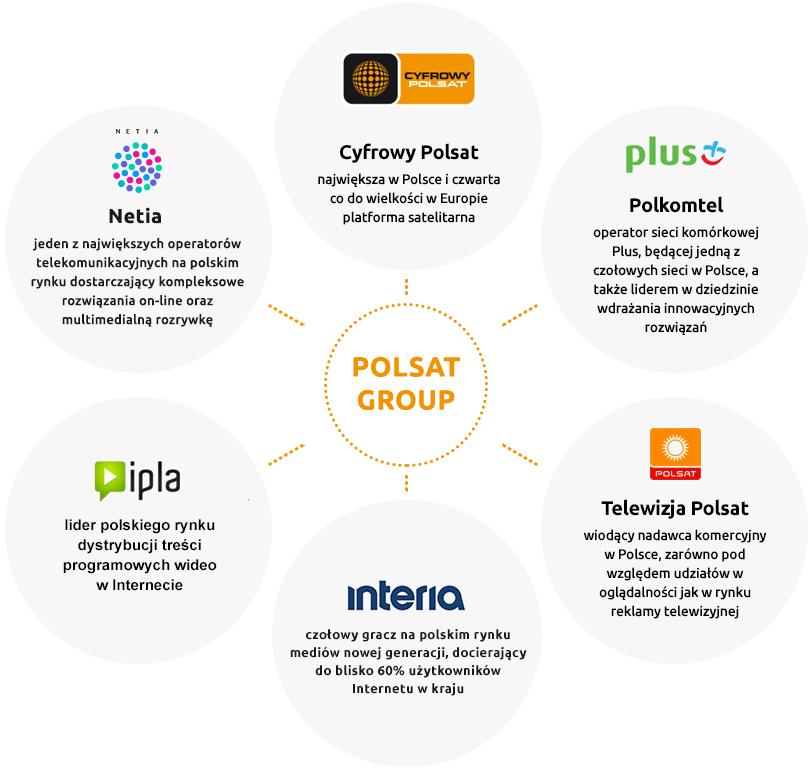 grupa_polsat_0.png