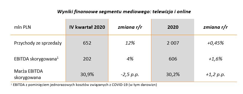 wyniki_2020_segmentu_mediowego.png