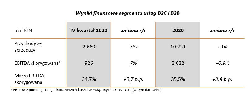 wyniki_b2b_b2c.png