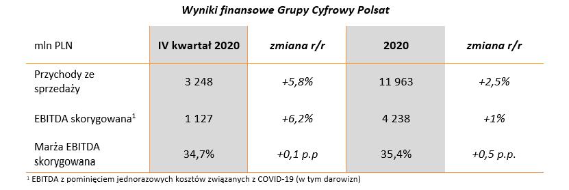 wyniki_finansowe_grupy_cp.png