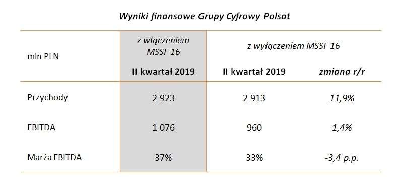 wyniki_finansowe_grupy_cyfrowy_polsat.jp
