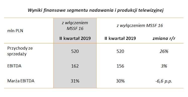 wyniki_finansowe_segmentu_nadawania_i_pr