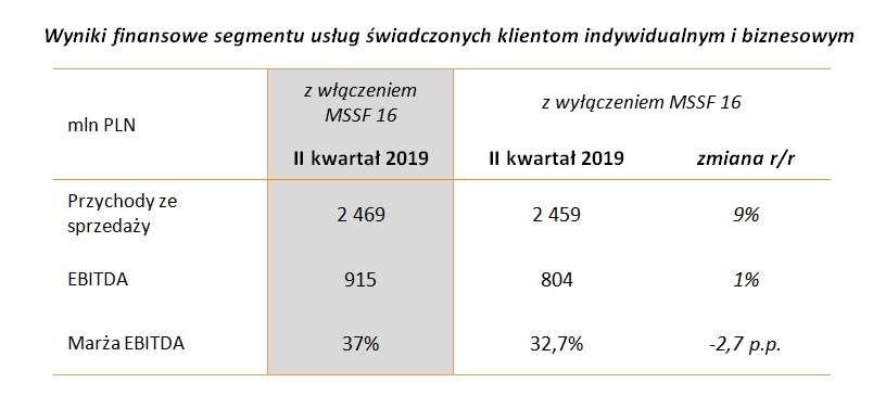 wyniki_finansowe_segmentu_uslug_swiadczo