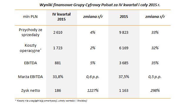 wyniki_finansowepgrupy_4_kw_i_2015.png
